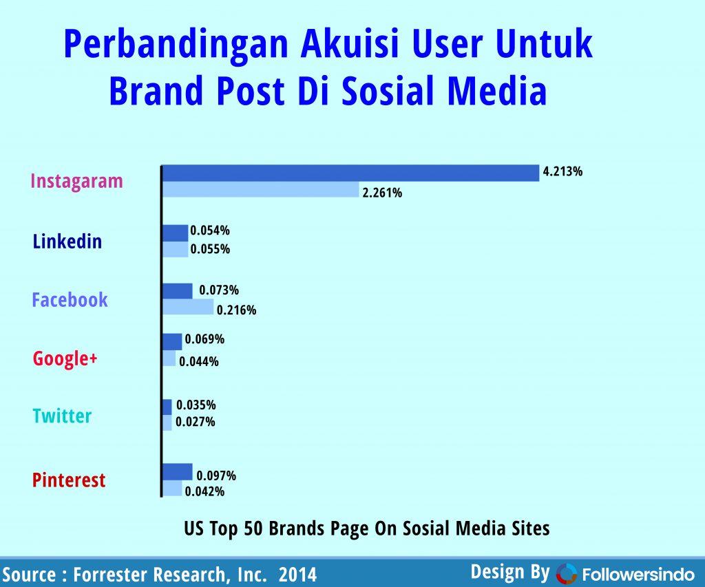 Chart Engagement Sosial Media