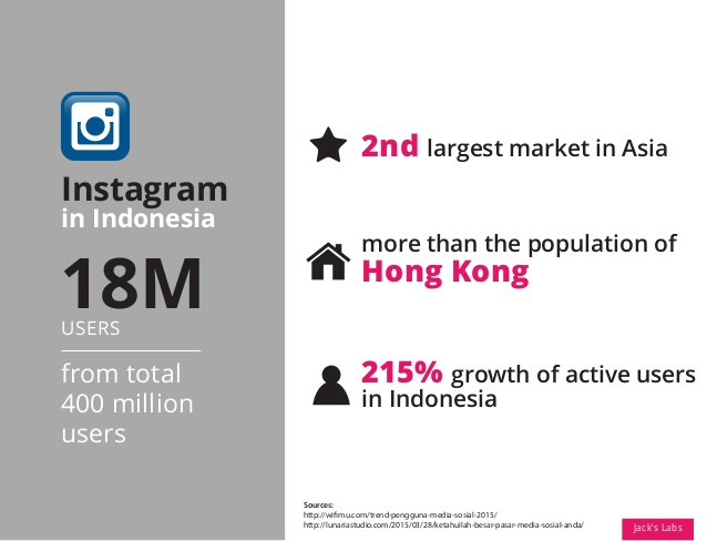Followers Instagram In Indonesia