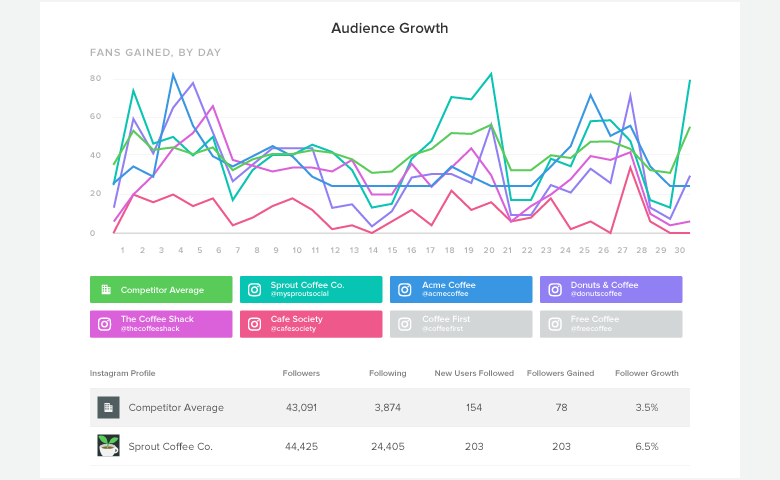 Aplikasi Paling Populer untuk Instagram Analytic 2018!