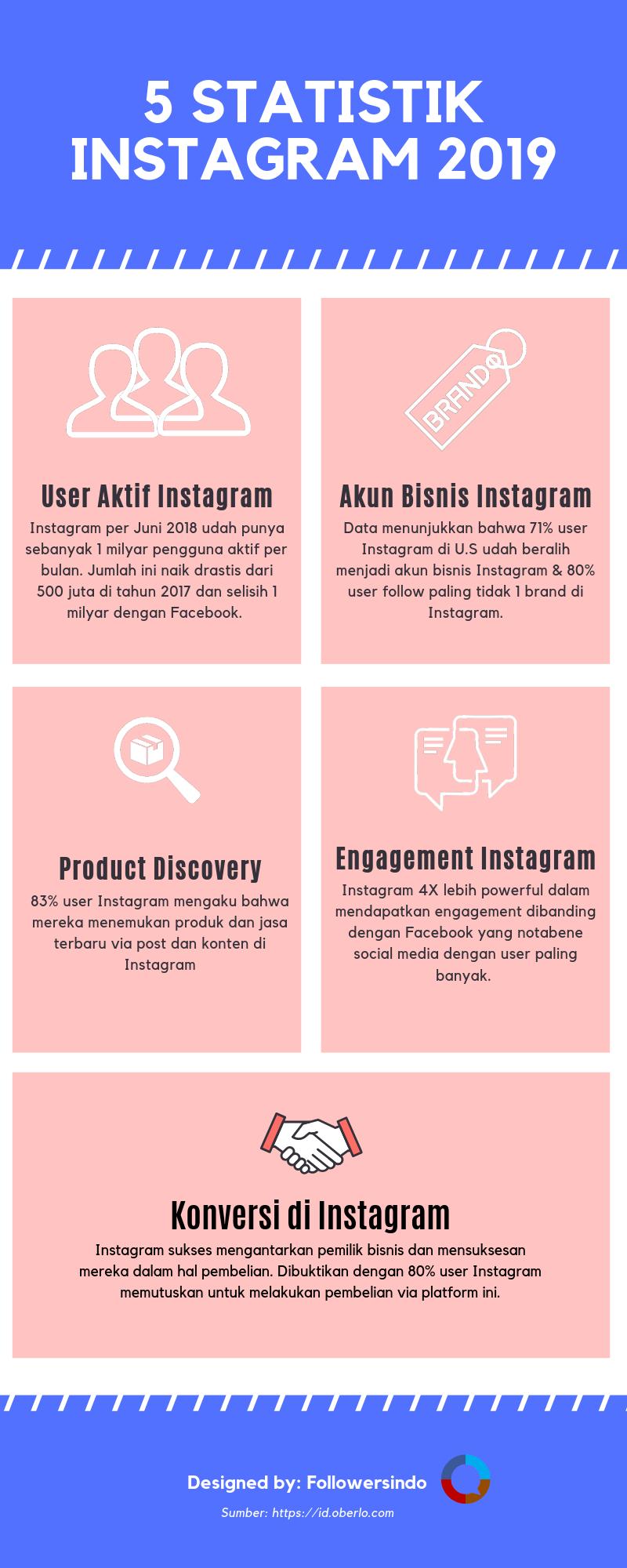 Jenis Bisnis di Instagram Dengan Segudang Keuntungan