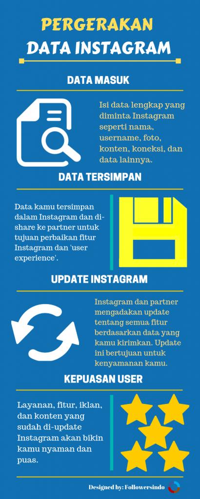 Aplikasi penambah followers Instagram ~ Kebijakan Data Instagram