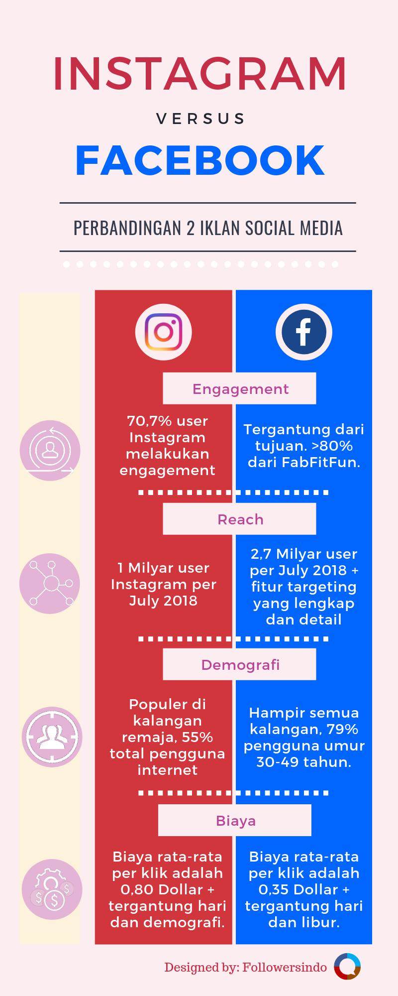 Perbedaan Instagram Ads dan Facebook Ads Manager